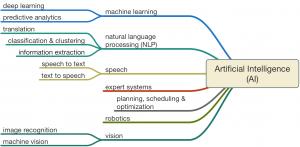 Ph.d Expert Systems